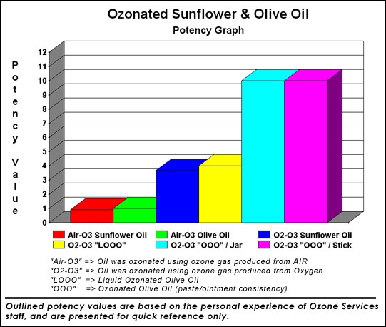 Ozonated Oils ozonated olive oil (OOO) & liquid ozonated olive oil ...